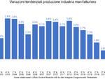 Grafico Tendenziali Prod. Industriale