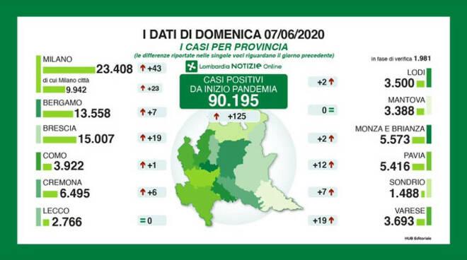 Coronavirus 125 nuovi casi in Lombardia 19 nel bresciano