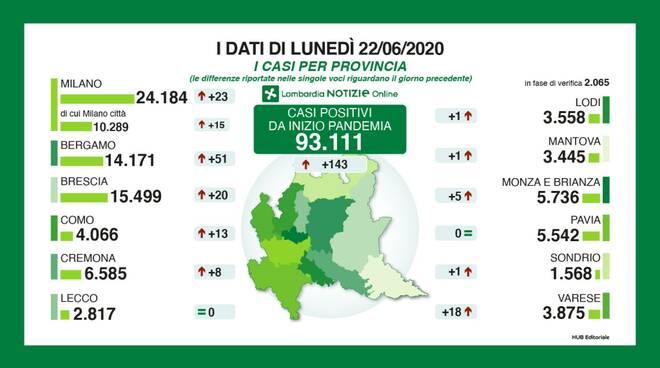 Coronavirus Lombardia, i numeri: 128 nuovi positivi, 13 deceduti e 183 guariti
