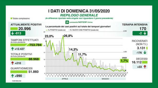 Coronavirus 44 nuovi positivi nel bresciano Primo incremento in Lombardia