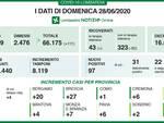 Coronavirus 97 nuovi casi e 13 decessi in Lombardia Primato di Brescia
