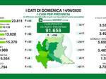 Coronavirus domenica in Lombardia 244 nuovi positivi e 21 deceduti