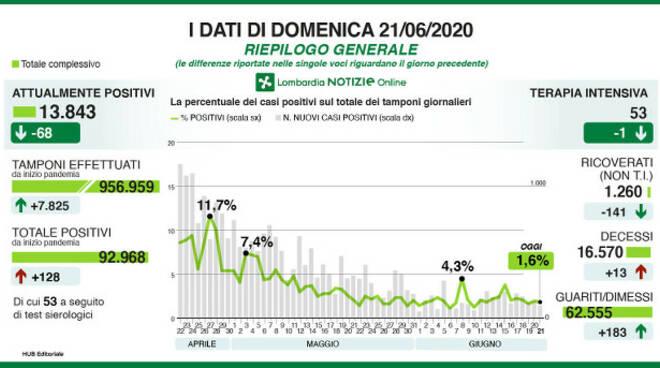 Coronavirus in Lombardia 128 nuovi casi e 13 deceduti