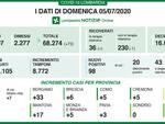 Coronavirus in Lombardia registrati 98 nuovi casi e 6 vittime