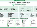 Coronavirus zero nuove vittime in Lombardia Non accadeva da fine febbraio