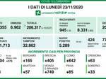 Coronavirus Lombardia in calo con 5.289 positivi a Brescia 405