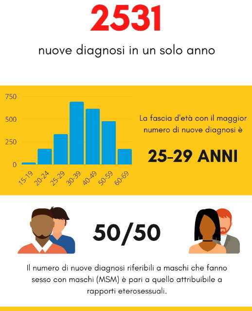 Hiv dati Italia Lombardia