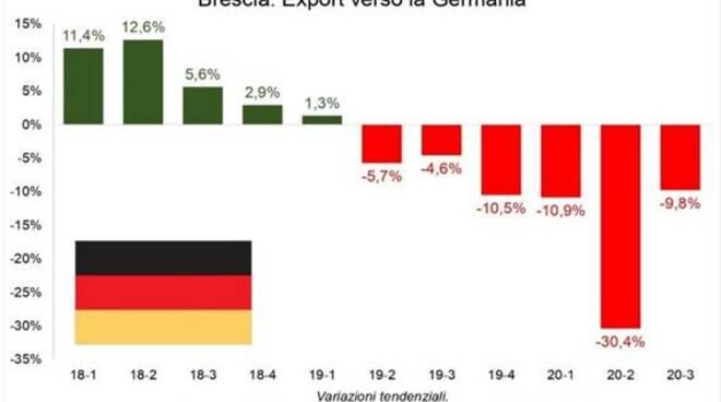 Brescia-Germania Export