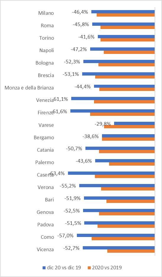 Consumi 2020 Brescia trend Province