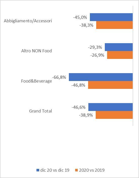 Consumi Italia grafico 2020