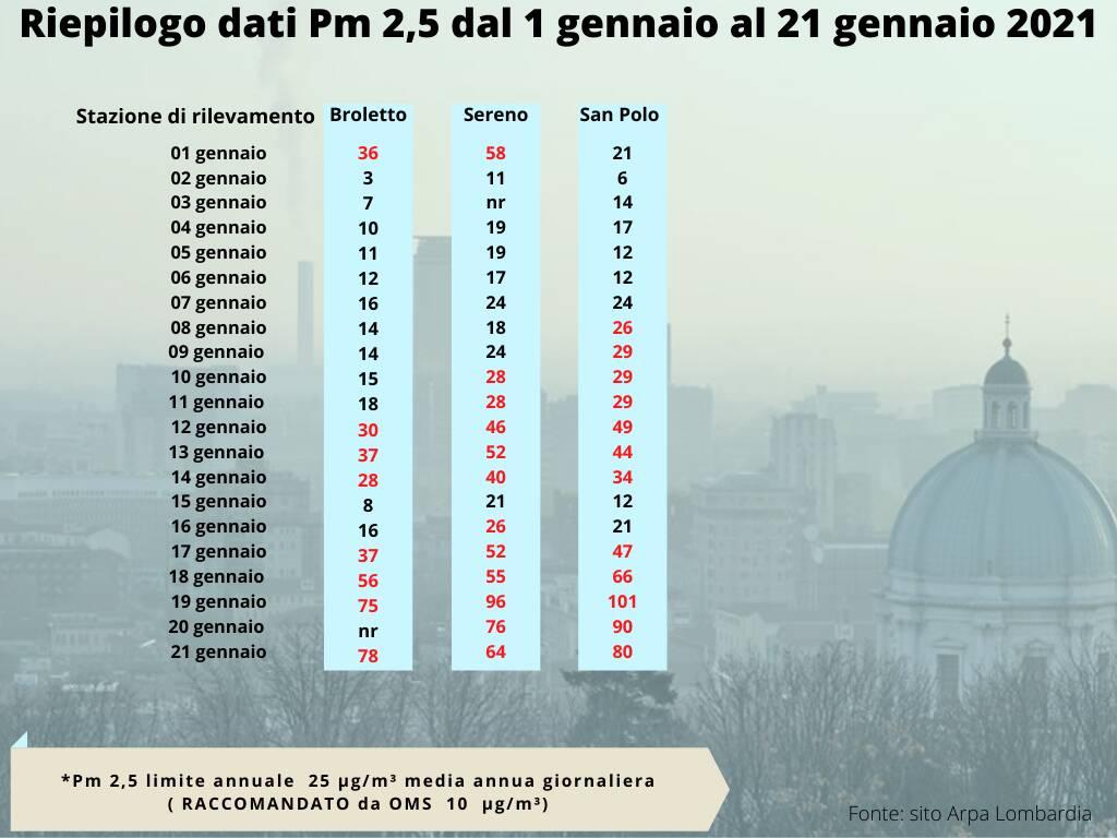 Inquinamento Pm10 Pm2,5