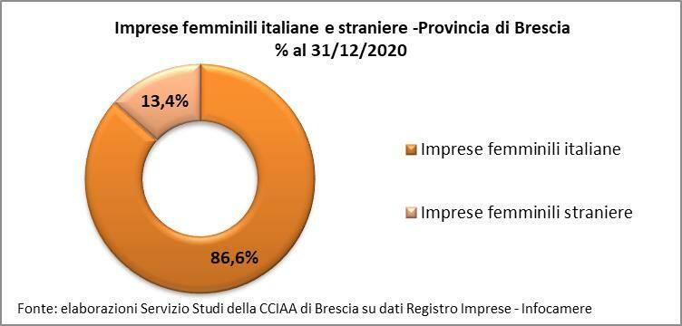 Imprese femminili Brescia