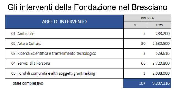 Fondazione Cariplo a Brescia