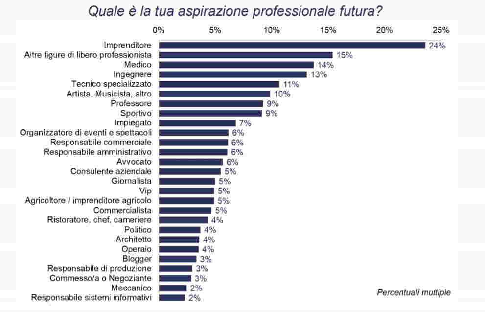 Giovani indagine Confindustria Brescia