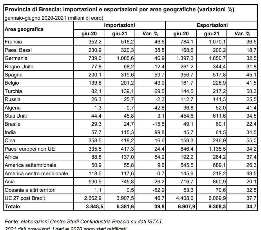 Export 2° trimestre 2021