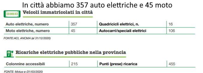 Tabelle rapporto Legambiente città elettriche